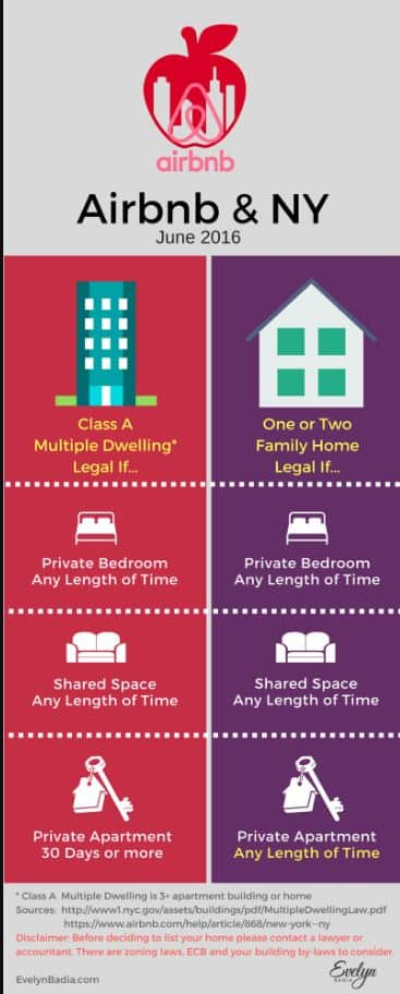 anti airbnb new york loi