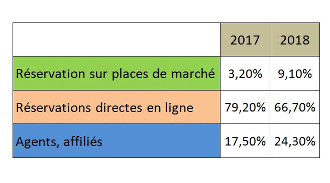 Les statistiques que vous devez connaître sur les voyages en 2020