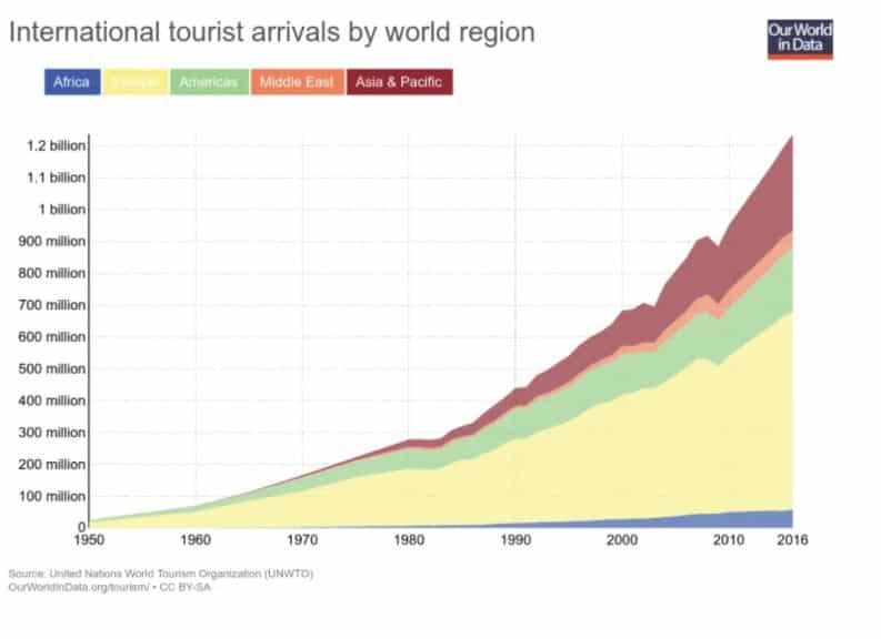 Impact Réel du Tourisme sur l'Economie